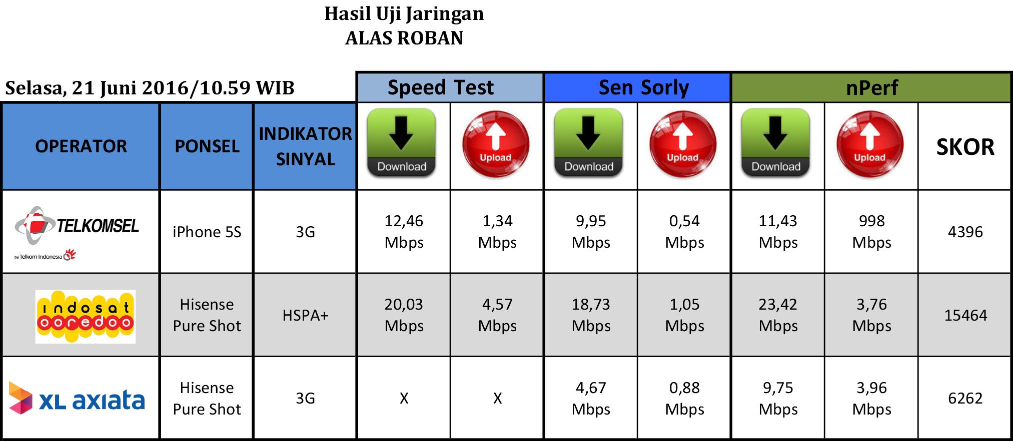 Hanya ada sinyal 3G di Alas Roban