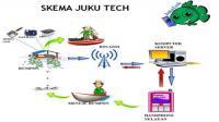 Inovasi Juku Tech untuk sektor perikanan