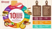 Ini 10 makanan paling dicari sepanjang 2016 versi Qraved