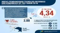 IP-TIK DKI Jakarta tertinggi di 2016