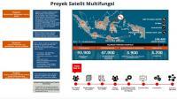 Wah, nilai proyek satelit HTS pemerintah tembus Rp 7,778 triliun