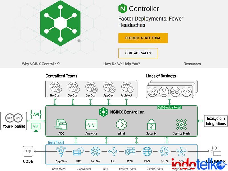 NGINX Controller percepat penyediaan aplikasi modern