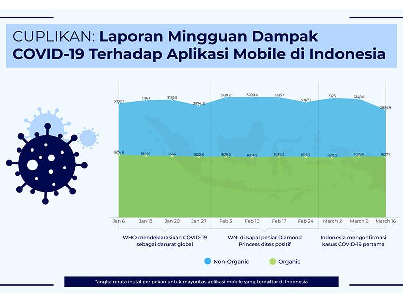 Pendapatan dari aplikasi naik selama Ramadhan tahun lalu