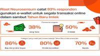 Lebih dari 90% responden pakai e-wallet saat belanja online