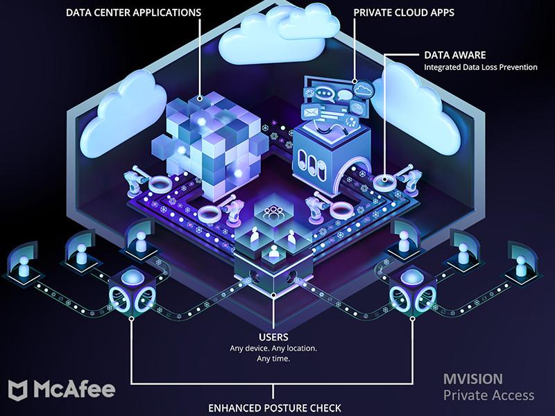 McAfee tawarkan zero trust security via MVISION Private Access