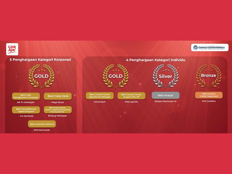 Ajang Contact Center World Awards 2021, LinkAja sabet 9 Penghargaan