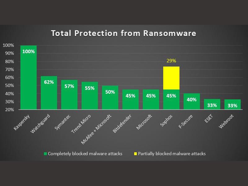 Kaspersky Endpoint Security Cloud pastikan perlindungan dari Ransomware 100%