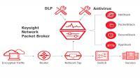 Keysight Technologies tunjuk PT Synnex Metrodata Indonesia sebagai authorized distributor