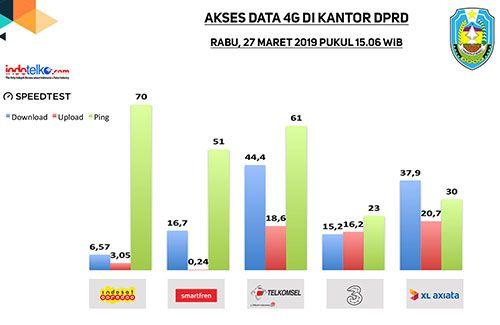 Di dukung 4G, Situbondo siap go digital