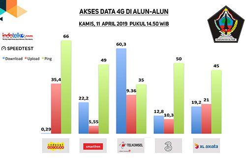 Layanan 4G muluskan digitalisasi di Blitar