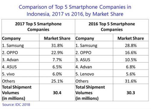 Pengiriman smartphone turun di 2017
