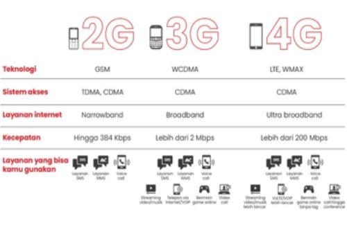 Mengapa perlu pakai 4G, Ini alasannya