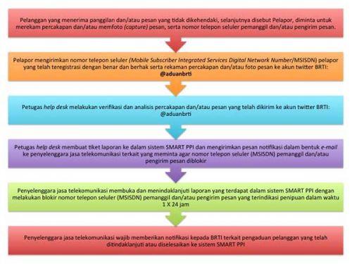 BRTI perkuat saluran pengaduan penyalahgunaan jasa telekomunikasi