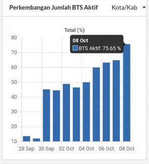 Layanan seluler sudah pulih 75,65% di Sulteng