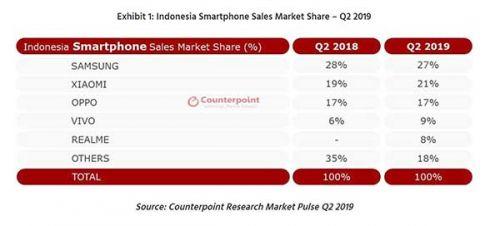 Realme merangsek masuk 5 besar di Indonesia