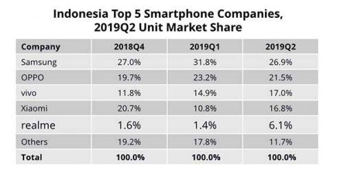 Pangsa pasar Samsung mulai menurun di Indonesia
