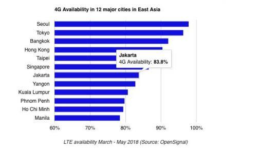 4G sudah layani 83,8% wilayah Jakarta