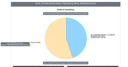 Real Count mulai masuk 2%, Jokowi unggul dari Prabowo