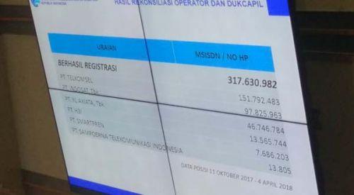 Menciut, jumlah pengguna seluler pasca rekonsiliasi data Dukcapil-operator