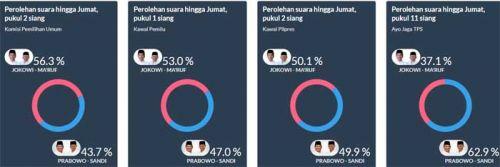 Real count KPU tembus 37,12%, Prabowo makin tertinggal dari Jokowi