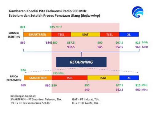Kominfo tata ulang alokasi frekuensi 800 MHz dan 900 MHz
