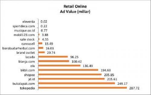 Belanja iklan eCommerce turun di TV