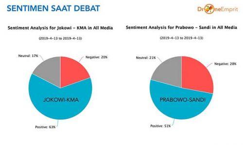 Final Battle Jokowi vs Prabowo, pemenangnya ...