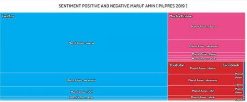 Jelang debat Cawapres, Sandi lebih diunggulkan dari Ma'ruf Amin