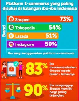 Shopee, eCommerce pilihan utama para ibu