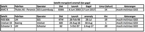 Usia tua dan anomali, Haramkah bagi satelit?